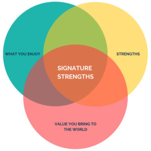 How Do I Focus On my Key Signature Strengths