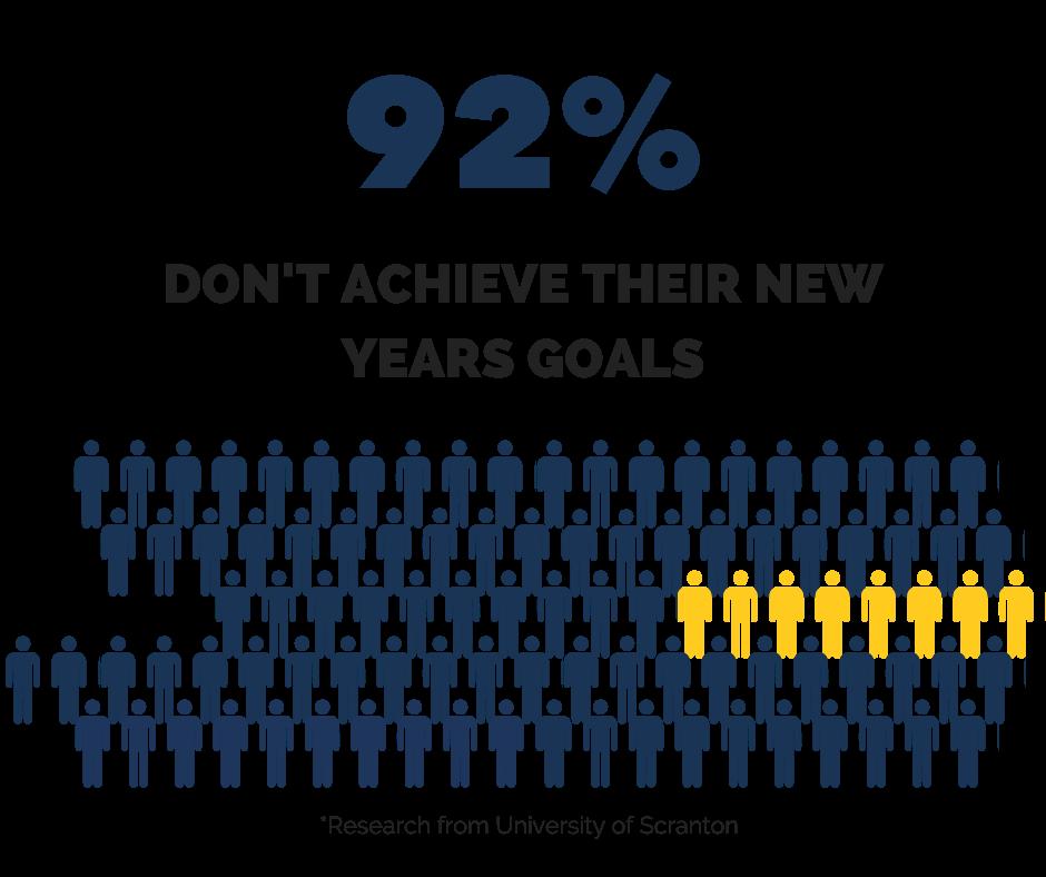 92% New years Goals