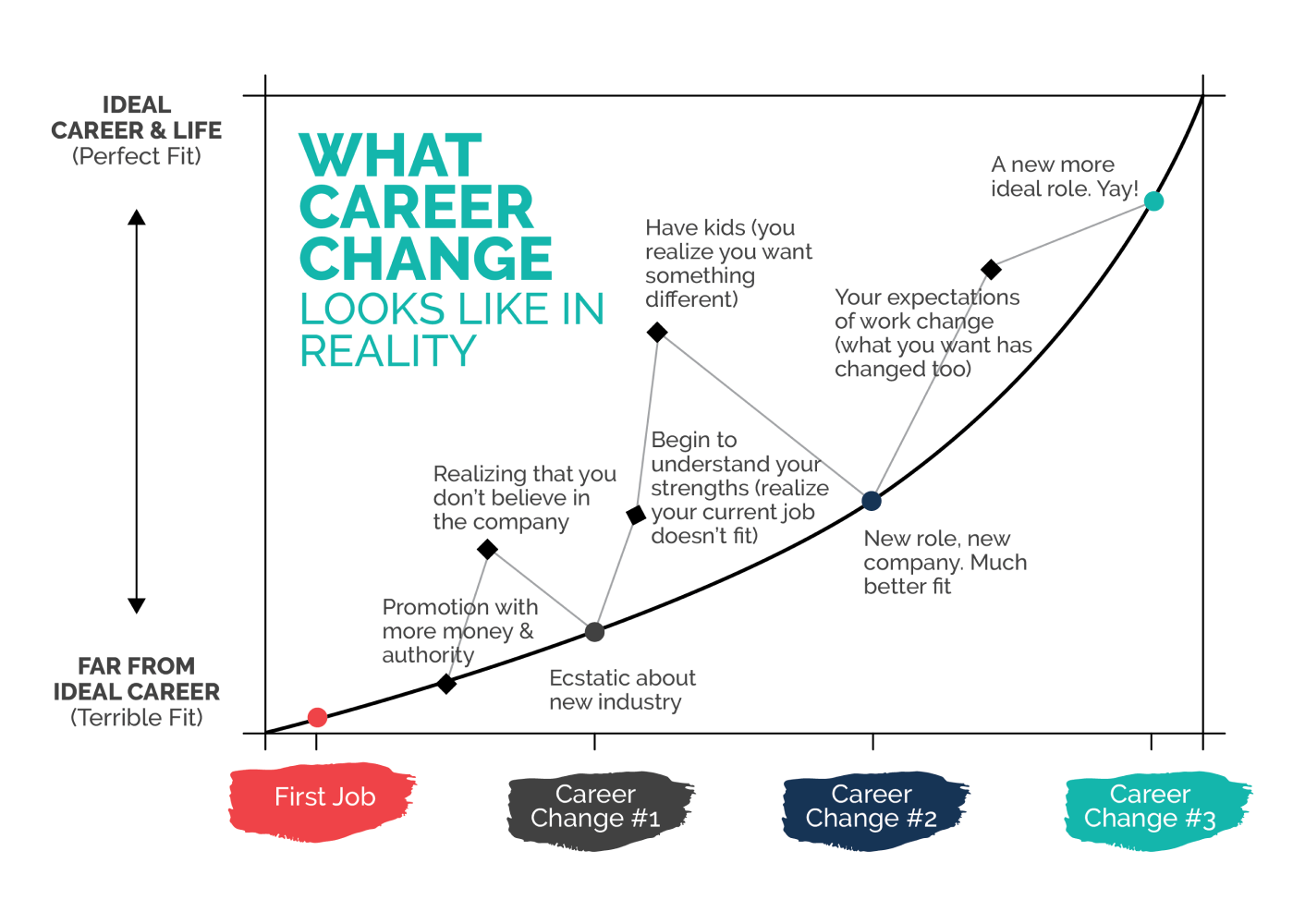 Refine your career change and ideal career
